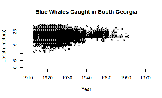 Data used with permission from the IWC.